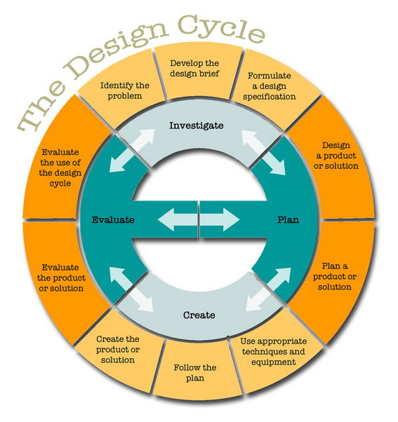 design cycle.jpg